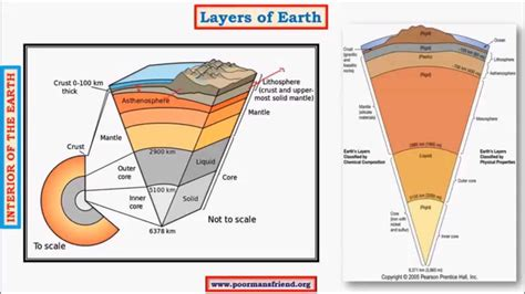 layout of earth s interior g4 earth s interior upsc ias shadow zone of s p waves