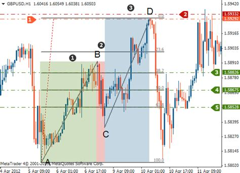 abcd pattern indicator mt4 download harmonic abcd pattern trading fibonacci patterns with