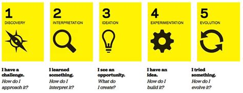 Design Thinking For Educators Pdf | how to bring design thinking to your school for free