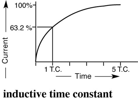 inductive reactance time constant inductive reactance time constant 28 images lr series circuit series inductor resistor