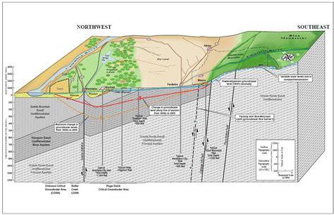 basin diagram addressing declining groundwater supply in umatilla county