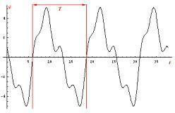 definici 243 n de oscilaci 243 n qu 233 es significado y concepto - Oscilacion Termica Definicion