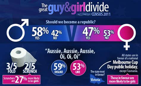 Australia Should Become A Republic Essay by Alternative Census Reveals The Real Australia