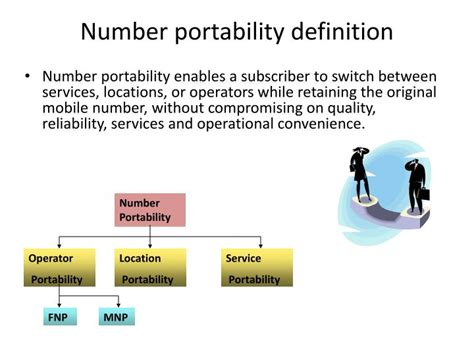 mobile portability number ppt mobile number portability in india powerpoint