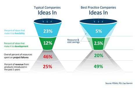 Best Mba Schools For Product Management by Best Practices For Innovation Project Management