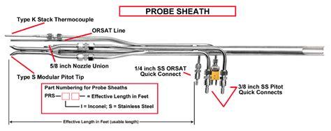 Fuel Standards Briefprobe Prs I Xx Inconel Alloy 600 Probe Sheath Environmental Supply Company Environmental Supply