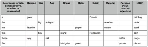 order table kinds of adjectives language