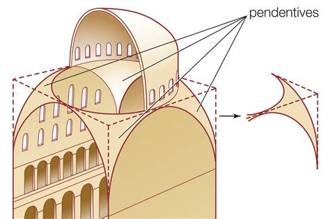 Cupola Definition Architecture by About The Pendentive In Architecture And Engineering