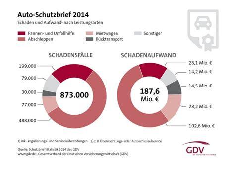 Versicherung Auto Preisvergleich by G 252 Nstige Kfz Versicherung Im Jahr 2017 Berechnen