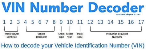 Vin Number Lookup Free Vehicle History Report Vhr By Vin Cars Trucks Autos Removeandreplace