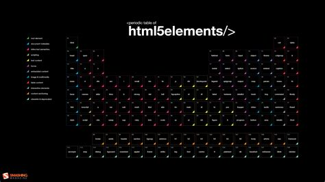 html background code html code programming periodic table black background