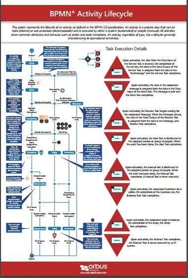 bpmn diagram poster bpmn poster 2 bpmn activity lifecycle