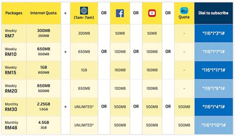 digi mobile prepaid digi now offering up to 50 quota for its prepaid