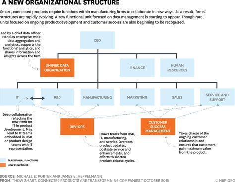 Mba Telecom Management by Ford Motors Organisational Structure Impremedia Net