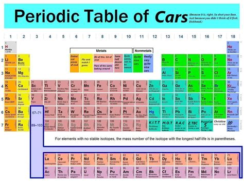 Periodic Table Pictures by Periodic Table Imagexxl