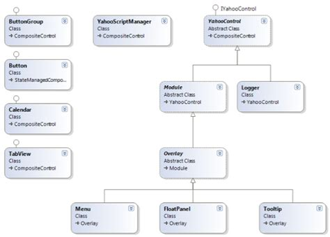 asp net diagram asp net web controls for the yahoo user interface library