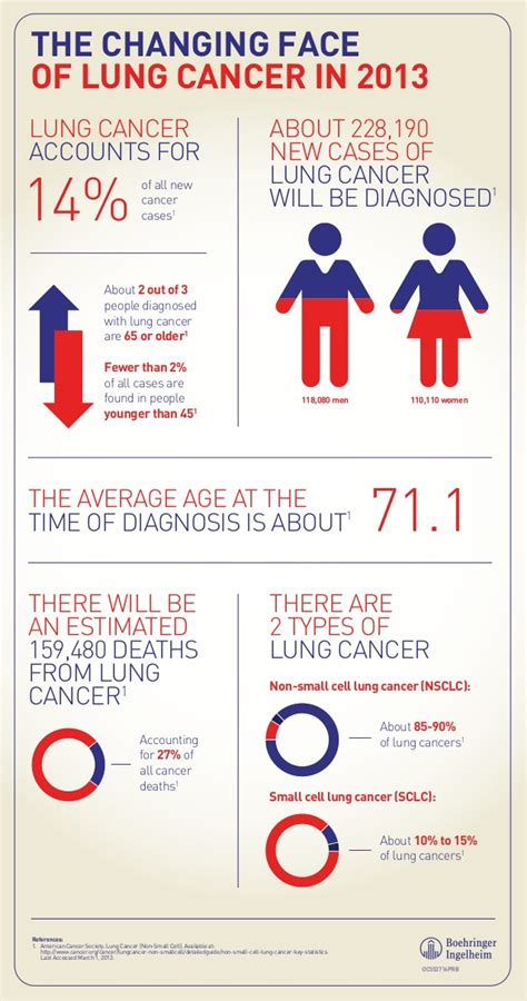 patient care news the face of lung cancer changes but lung cancer infographic