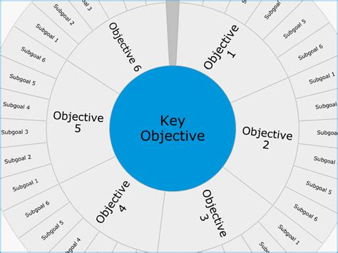 Objectives And Key Results Template Goalscape Templates