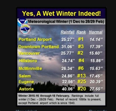 Portland Oregon Records Winter Rainfall Record Smashed In Portland Oregon Earth Changes Sott Net