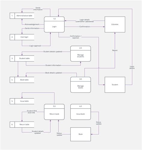 make dfd make dfd diagram 28 images data flow diagram software