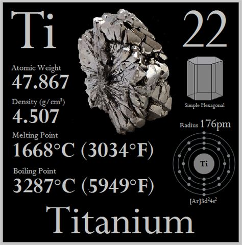 Titanium On Periodic Table by Titanium Element Symbol Www Pixshark Images