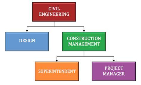 major civil engineering viterbi voices
