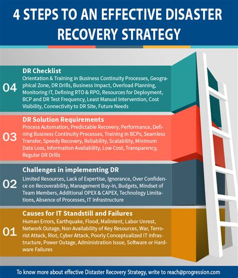 the 4 step plan the recovering it all s guide to recovery books disaster recovery plan template disaster recovery checklist