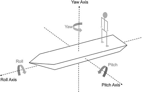 ship motion illustration of ship motion showing roll pitch and yaw