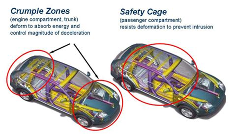 design vehicle definition concept of crumple zones and their effectiveness in