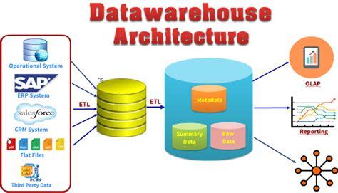 architecture of data warehouse with diagram data wareshouse architechure
