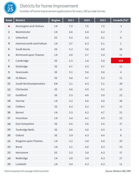 league table of the top districts in great britain for
