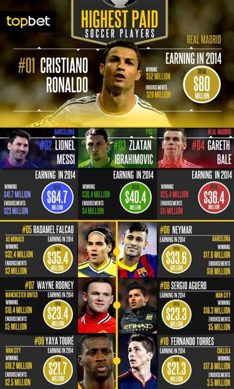 top ten best soccer players in the world 10 richest soccer players in the world 2014 weathiest