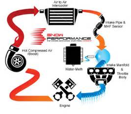 snow gas stage 1 boost cooler forced induction water methanol injection kit snow performance