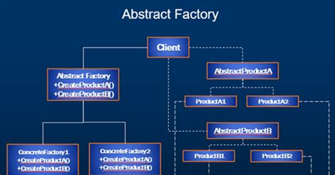 factory pattern video tutorial sql server net and c video tutorial abstract factory