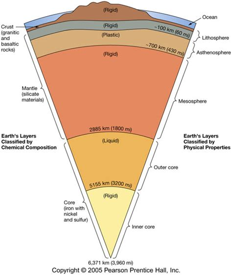 diagram of the earth s layers earth s layers