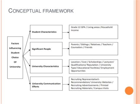Mba Frameworks by Student S Choice Of Fpt International