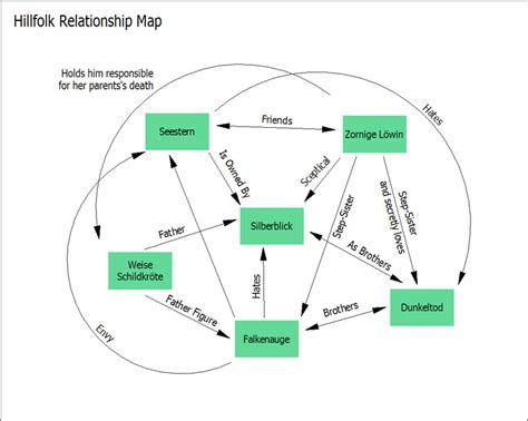 relationship mapping software hillfolk another playtest mapping for a living