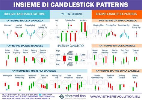 candele giapponesi pdf pattern candlestick cosa sono e come identificarli sui