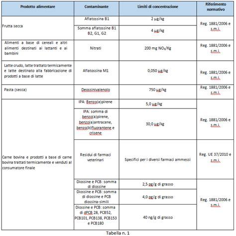 cromo alimenti i pericoli chimici alimentari gruppo maurizi
