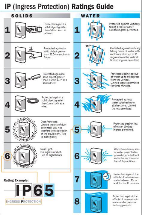 led light bulb ratings all about light bulb ip ratings the lightbulb co