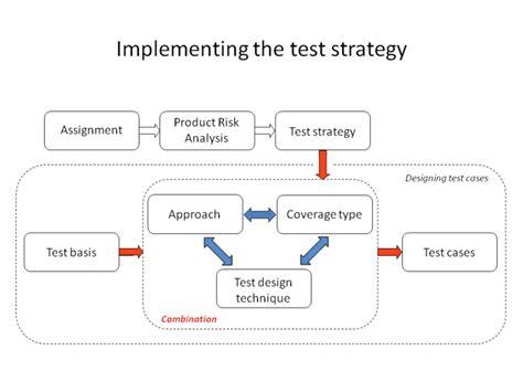 Layout Strategy Quiz | test design tmap