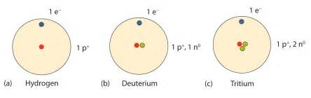 Number Of Protons Neutrons And Electrons In Hydrogen Nuclei Of Atoms