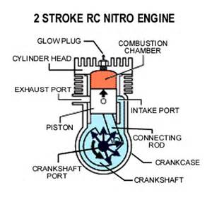 2 cycle stroke engine diagram