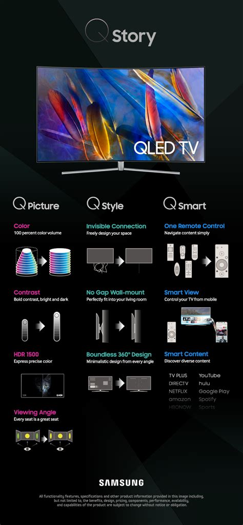 infographic  story  features  samsungs  qled