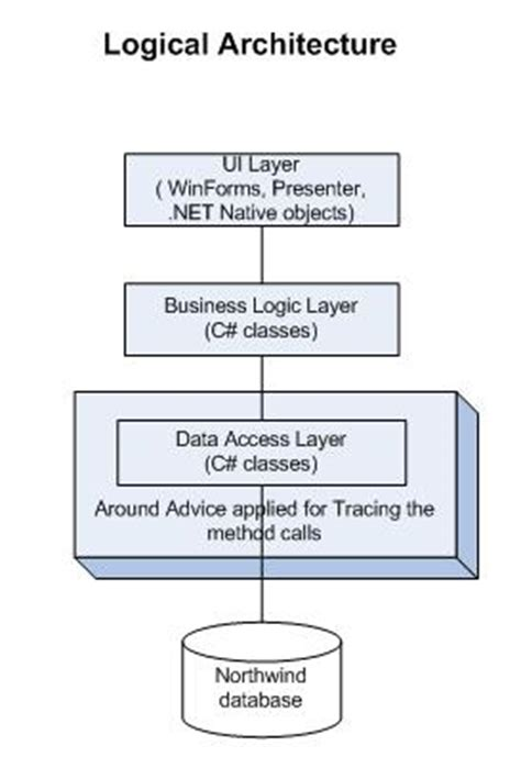 logical architecture diagram aop using net part 2 codeproject