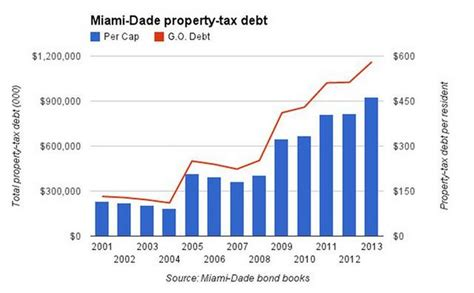Miami Property Tax Records Property Tax Debt Hits 475 Per Resident In Miami Dade Miami Herald Miami Herald