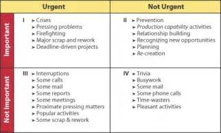 Time Management Quadrant Template by How To Apply Stephen Covey Time Management Method For