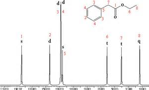 Proton Nmr Exles Organic Spectroscopy International 13 C Nmr