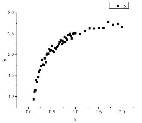 linear plot diagram image gallery nonlinear plot