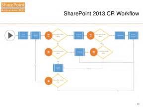 sharepoint 2013 workflows in visio best free home
